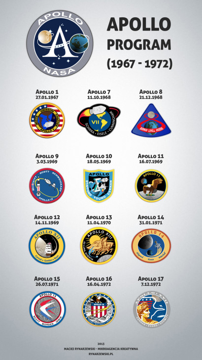 Program Apollo (1967-1972)